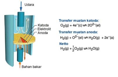 Skema komponen-komponen penyusun fuel cell dan reaksi di dalamnya