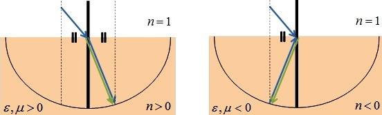 Pembiasan material dari udara ke material yang mempunyai indeks bias positif (kiri). Pembiasan material dari udara ke material yang mempunya indeks bias negatif (kanan).