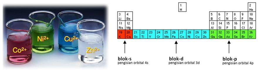 Contoh unsur transisi blok-d dan posisinya dalam tabel periodik.