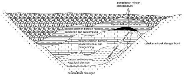 Skema sistem cebakan minyak dan gas bumi.