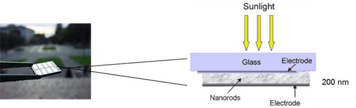 Model nano solar cell