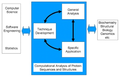 Skema pengolahan data pada ilmu Bioinformatika.  (gambar dari http://www.compbio.dundee.ac.uk)
