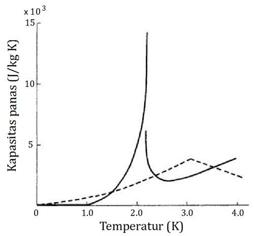 Grafik kapasitas panas sebagai fungsi temperatur memperlihatkan diskontinuitas pada temperatur 2,17 Kelvin. Garis putus-putus adalah kapasitas panas gas Bose-Einstein dengan menggunakan massa jenis helium-4. Perhatikan bentuk kurva yang menyerupai huruf lambda.
