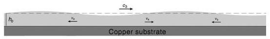 Third sound mode pada superfluida helium-4 di atas substrat tembaga memperlihatkan gerakan gelombang dominan secara lateral