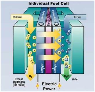 Diagram sel bahan bakar (fuel cell)