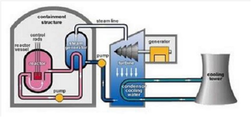 Desain unit reaktor secara umum (gambar dari http://www.ems.psu.edu/~pisupati/ACSOutreach/Nuclear.html)