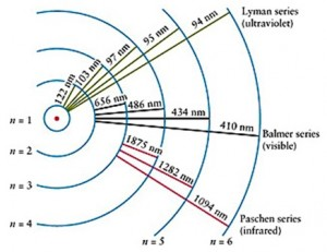 Gambar 1. Ilustrasi tingkat energi atom H.