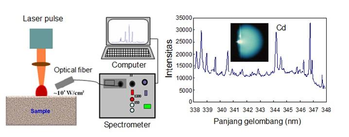 Gambar 3. Ilustrasi spektroskopi emisi atom dengan menggunakan laser daya tinggi.