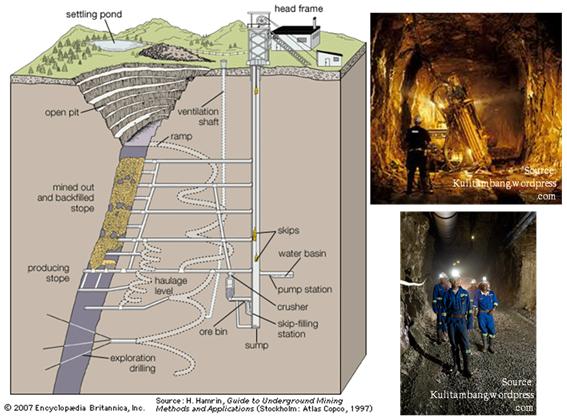 Ilustrasi tambang bawah tanah dan kegiatannya.