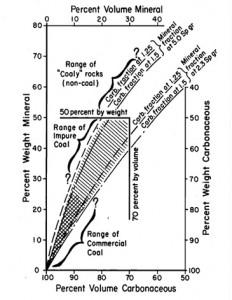Hubungan volume terhadap berat campuran karbon dan mineral. (Penelitian Schopf, 1956)