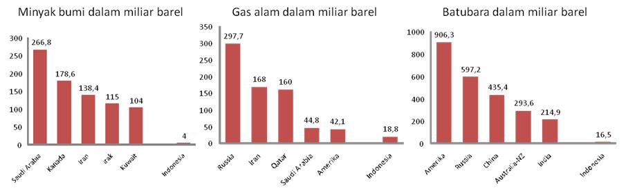 Distribusi cadangan minyak bumi, gas alam, dan batu bara di dunia pada tahun 2007.