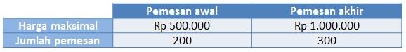 Ilustrasi daya beli tiket pesawat tujuan tertentu oleh pemesan awal dan akhir.