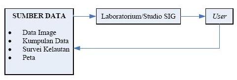 Diagram Proses SIG