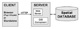 Arsitektur GIS berbasis web