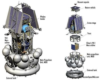 Wahana Phobos-Grunt (gambar dari http://russianspaceweb.com).