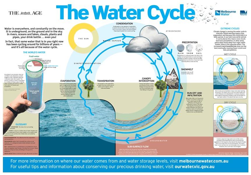 Siklus hidrologi air. Hujan diperlukan untuk menjaga keseimbangan alam (gambar dari: http://www.markmaking.com.au).