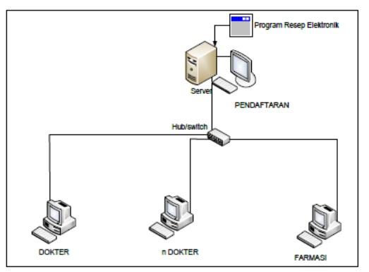 Diagram sederhana sistem resep elektronik.