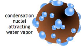Inti kondensasi bersifat higroskopis dan menjadi tetes-tetes awan (gambar dari: http://www.cmmap.org)