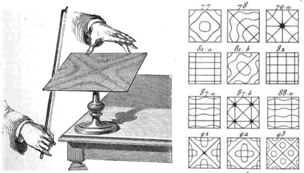 Eksperimen Chladni dan pola-pola Chladni yang dapat terbentuk. Gambar dari: http://skullsinthestars.com