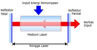 Sistem laser. Gambar dari: http://www.ut.ac.id/