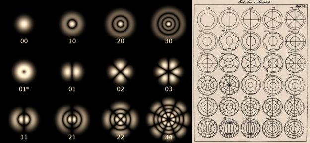 Beberapa pola dari mode laser Laguerre-Gaussian (gambar kiri) serta pola Chladni jika menggunakan pelat lingkaran (gambar kanan). Angka-angka pada gambar kiri merupakan indeks pada polinom Laguerre dengan berkas laser berupa Gaussian. Perhatikan ada keserupaan corak pola-pola di gambar kiri dan gambar kanan (meski tidak benar-benar sama). Gambar dari: Wikipedia.