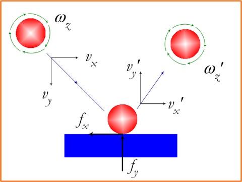 Beberapa besaran yang penting diperhatikan ketika sebuah superball menumbuk suatu bidang datar.