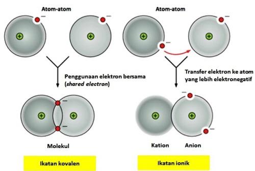 Perbedaan posisi elektron kulit terluar pada atom-atom yang berikatan secara kovalen dan ionik.