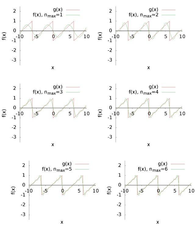 Fungsi gergaji dan representasinya dalam deret Fourier.