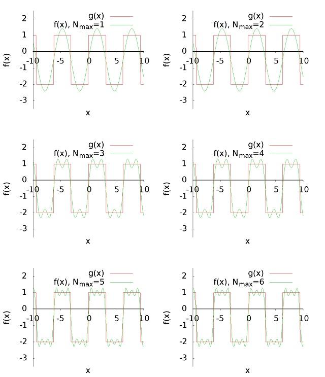 Fungsi kotak dan representasinya dalam deret Fourier.