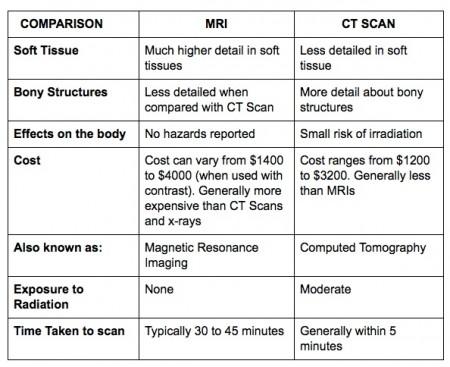 TabelPerbandingan dasar MRI dan CT-scan yang banyak dipakai untuk berbagai aplikasi di bidang kesehatan. Sumber gambar: http://www.ct-scan-info.com