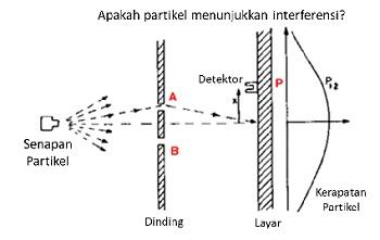 Skema eksperimen celah ganda untuk partikel (misalnya kelereng). Gambar diadaptasi dari: http://www.fnal.gov/pub/science/inquiring/