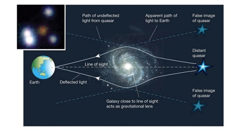 Versi kosmik ala John Wheeler dari eksperimen celah ganda. Sumber gambar: http://einstein.drexel.edu/~bob/TermPapers/WheelerDelayed.pdf