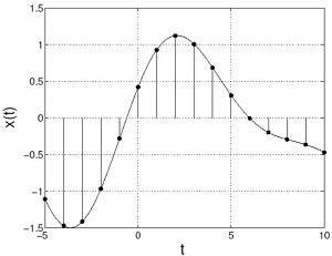 Ilustrasi sampling simpangan gelombang suara, x(t), sebagai fungsi waktu yang terekam di dalam sistem digital. Sumber gambar: cnx.org