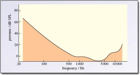 Batas pendengaran berdasarkan frekuensi. Semua sinyal di bawah garis hitam tidak bisa didengar oleh manusia dengan pendengaran normal Sumber:open.ac.uk