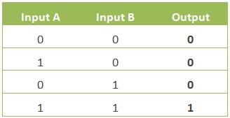 Tabel kebenaran hubungan antara masukan dan keluaran pada gerbang logika AND.