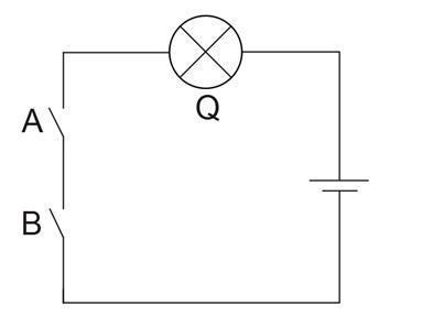 Ilustrasi mekanisme gerbang logika AND dalam suatu rangkaian lisrik. Q tidak akan menyala kecuali jika kedua sakelar A dan B ditutup.