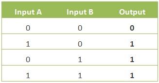 Tabel kebenaran hubungan antara masukan dan keluaran pada gerbang logika OR.