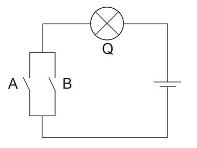 Ilustrasi mekanisme gerbang logika OR dalam suatu rangkaian listrik. Q akan menyala jika salah satu sakelar A atau B ditutup.