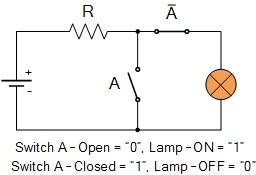 Ilustrasi mekanisme gerbang logika NOT dalam suatu rangkaian listrik. Bila sakelar A ditutup, lampu akan mati.