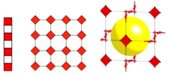 Ilustrasi molekul 1D, 2D, dan 3D hasil koordinasi logam dan liganyang tersusun dari satuan logam berupa berbentuk bujur sangkar (merah), yang dihubungkan oleh linker (hitam).