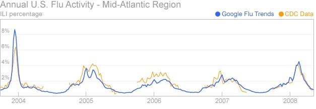 Perbandingan prediksi GFT (biru) dan data CDC (kuning) Gambar diambil dariCDCdanGoogle.org