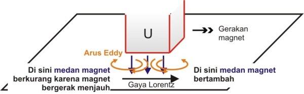 Arus Eddy, yaitu arus listrik yang berputar, dihasilkan oleh medan magnet yang berubah.