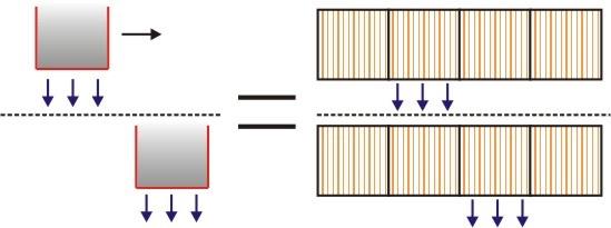 Pengaturan aliran arus pada kumparan dapat menghasilkan gaya gerak yang sama seperti pada magnet.