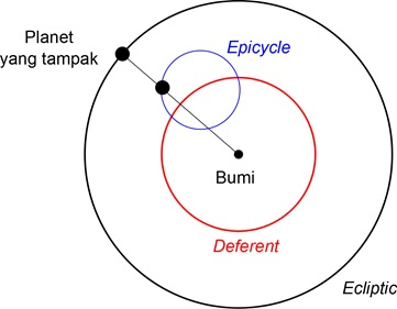 Ilustrasi perbandingan epicycle, deferent, dan ekliptika.
