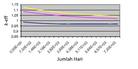 selang Peluruhan k-eff yang terjadi dalam reaktor pada beberapa nilai enrichment (pengayaan) uranium (biru: enrichment 6,25%; ungu: enrichment 7,5%; kuning: enrichment 8%) dalam waktu 20 tahun.