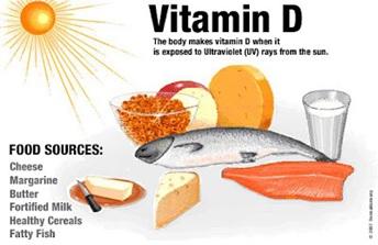 Sumber vitamin D.