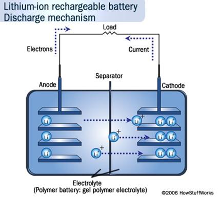 Gambar baterai Litium-ion rechargeable.