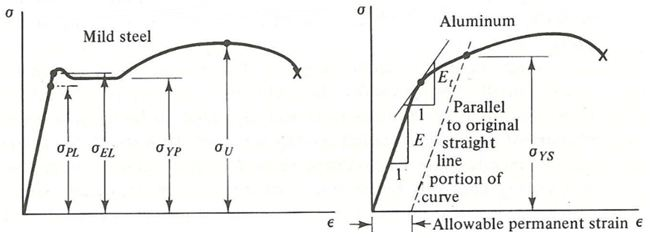 Diagram tegangan (σ) dan regangan(ε).