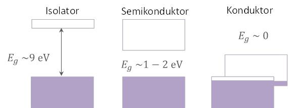 Perbandingan kasar antara celah energi (Eg) pada isolator, semikonduktor, dan konduktor.