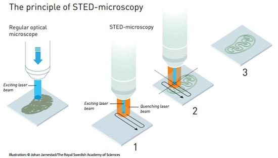 Prinsip mikroskop STED, dibandingkan dengan mikroskop konvensional.